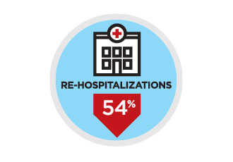 Re-Hospitalizations