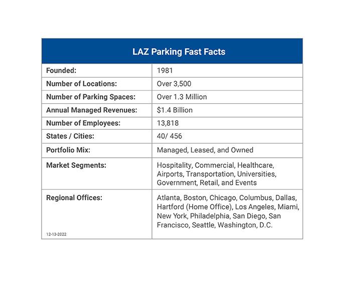 LAZ Parking Careers